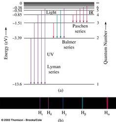 Hydrogen Atom: Hydrogen Atom Quantum Chemistry