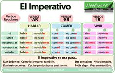 El imperativo en español - The imperative in Spanish.