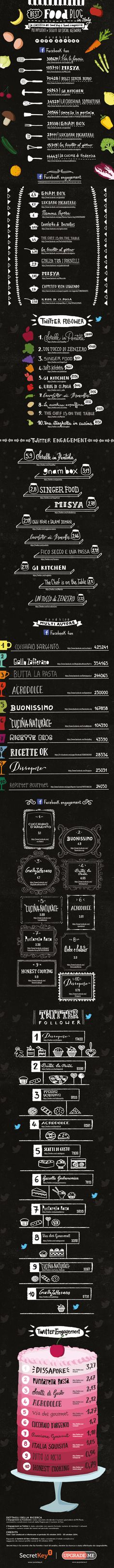 Best #Food Blog Italy