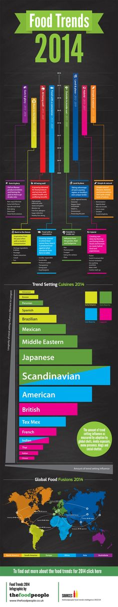 Food Trends 2014 courtesy of @thefoodpeople