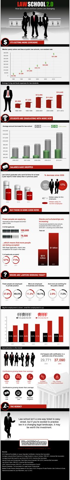 Law school 2.0: How law school and law careers are changing [infographic] - Holy Kaw!