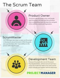 Are you interested in taking advantage of the Scrum framework for project management? If so, learn the roles of a Scrum team and their responsibilities to each other and the project. Project Planning Template, Project Management Templates, Agile Software Development, Software Testing, Marketing Process, Marketing Jobs, Agile User Story, Project Management Professional, Cloud Infrastructure