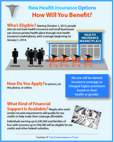 New Health Insurance Options Under PPACA.  An overview of who's eligible for insurance though the state health insurance marketplaces opening in 2014, and what kind of financial support is available.