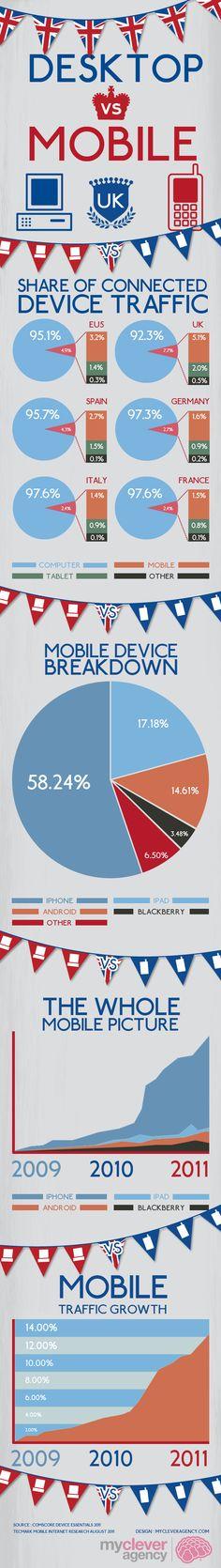 UK Mobile vs Desktop Internet Usage Statistics