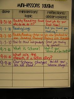 Post mini-lesson topics and reflections for students to look back at