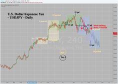 USDJPY Time at Mode Period Days, Japanese Yen, Investing, Blog, Blogging