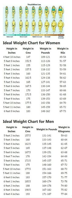 Army Weight Charts - tanta-geo