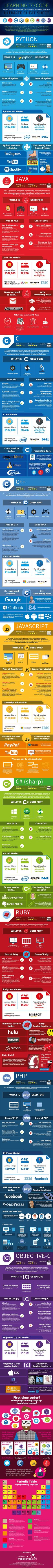 Should You Learn Python, C, or Ruby to Be a Top Coder? (Infographic) See which coding language you should learn first.