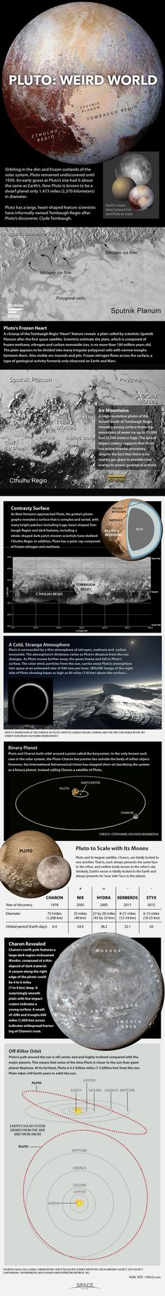 Pluto's weird features explained in infographic. Scientist's current view of Pluto after flyby, July 2015