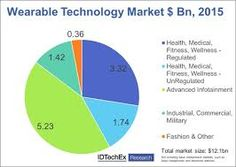 Image result for wearables devices
