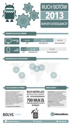 Ruch Botów w Internecie w 2013