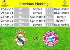 Café y Fútbol: Real Madrid vs Bayern München Preview