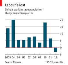 China's workforce: Will you still need me? | The Economist
