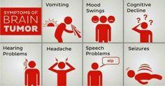 Brain Tumor Symptoms and Types ~ Health and Disease