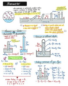 Liquid Pressure Summary Part 2 Gcse Physics, Physics Lessons, Learn Physics, Physics Concepts, Basic Physics, Physics Formulas, Physics Notes, Physics And Mathematics, Engineering Science