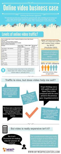 #Online #Video Marketing Business Case [Infographic]