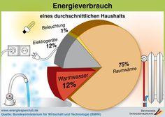 Energie sparen: So einfach gehts   co2online