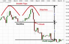 Double top breakdown. The double top chart pattern works most of the time. Say Cheers when you find one. You can learn more about it at http://www.forexabode.com/forex-school/watch-out-for-patterns/double-top-chart-pattern/