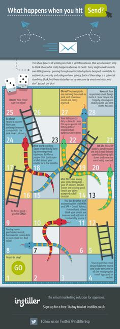 Email Campaign Snakes and Ladders [INFOGRAPHIC]