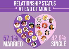 At the end of most of their films, a majority of the Disney leading ladies are married or about to be married:
