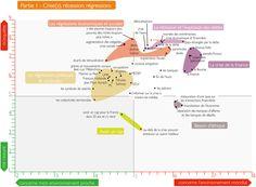 """""""Crise, récession, régression"""" - Mapping des mots qui inquiètent/rassurent les Français (issu des """"Mots de la crise"""", publié par la Fondation ManpowerGroup)."""