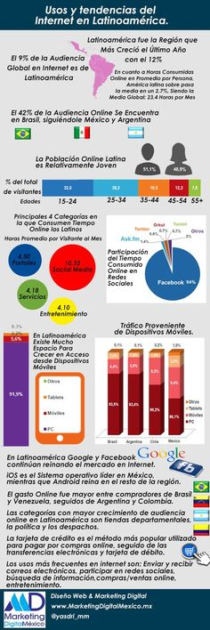 Usos y tendencias de Internet en Latinoamérica---like the bit about online shopping in latin american countries