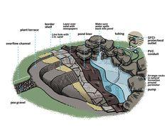 How to create a free-form backyard pond in just six hours Modern Backyard, Ponds Backyard, Backyard Waterfalls, Garden Ponds, Backyard Greenhouse, Backyard Studio, Backyard Kitchen, Backyard Games, Backyard Ideas