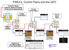 Relationship between QFD and FMEA