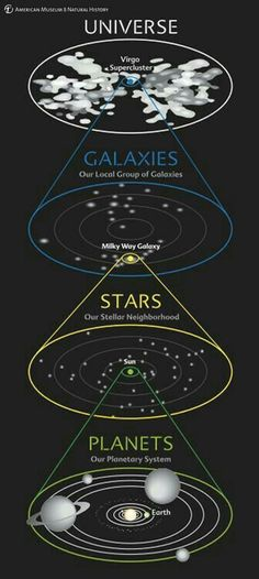 This diagram shows our address in the Cosmos at a glance. We see our planetary system around the Sun, our stellar neighborhood in our galaxy, our galaxy in the local group of galaxies, and our group in the entire universe. Sistema Solar, Cosmos, Earth Science, Science And Nature, Science Space, Planetary System, Space Facts, Space And Astronomy, Hubble Space