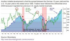 spread for market reversals 10 Years, Chart, Marketing