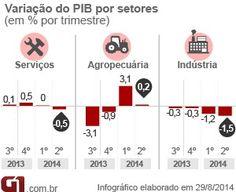 Economia brasileira encolhe 0,6% no 2º trimestre de 2014, diz IBGE http://glo.bo/VV2bGU