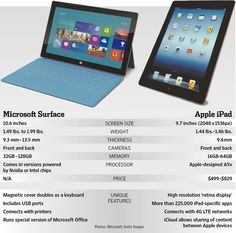 Life's Big Questions...I'll take both, the Ipad in White and the Surface in Blue....thanks:)