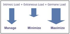 Cognitive Load | John sweller: cognitive load theory Instrinsic load: complexity of the ...
