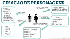 Como criar personagens reais - Página por página Writer Tips, Book Writing Tips, Writing Process, Writing Help, Good Books, My Books, Thing 1, The Villain, Copywriting
