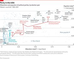 Illiberalism and populism of political parties, by election year, 1982-2018 Source: Varieties of Democracy project, University of Gothenburg / The Economist