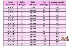 """Here are some wedding cake servings charts for yoursales portfolio.All of these charts are based on cakes that are 4"""" tall.The serving sizes represent thequantity of cake needed to accommodate a wedding or special occasion. Use the circumference data tocalculate the amount of ribbon or swag needed to wrap around the sidescakes (when app"""