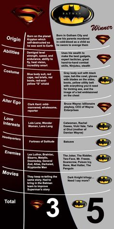Superman vs. Batman Of course Batman wins! Yes he does! Every time!