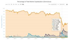 """Joseph Young op Twitter: """"#bitcoin dominance over the cryptocurrency market hits 51.1 percent for the first time since May. https://t.co/fuwLCRiGJx"""""""