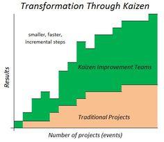 Kaizen Transformation Graph