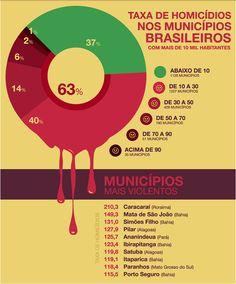 FALANDO SOBRE SEGURANÇA COM OS JOVENS: TAXA DE HOMICÍDIOS NOS MUNICÍPIOS BRASILEIROS