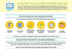 Guide to Online Course Design - infographic