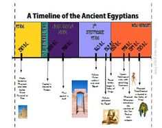 This is a free unit on the Ancient Egyptians.  Includes:  timeline poster, slides(PDF not PowerPoint), a game, and references to check out.