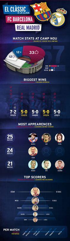 #classicFCB #infographic #FCBarcelona