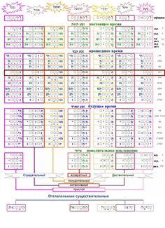 Таблица шаблонов всех биньянов и времен глаголов иврита - Изучение Языка Иврит - Галерея - Эзотерический Форум - Центр изучения Эзотерического Наследия и развития Сознания