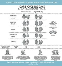 The 3 Week Diet - Carb Cycle Bearden Bearden Winslow THE 3 WEEK DIET is a revolutionary new diet system that not only guarantees to help you lose weight, it promises to help you lose more weight, all body fat, faster than anything else you've ever tried. Carb Cycling Meal Plan, Heidi Powell, Vegetable Snacks, 24 Day Challenge, Carb Day, 3 Week Diet, Fat Burning Foods, No Carb Diets, Healthy Choices