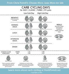 Carb Cycle @Lori Bearden Bearden Winslow