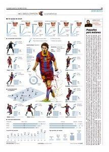 Infografía de Messi y el FC Barcelona | Infografia | Infografias - Las mejores infografias de Internet - Internet Infographics