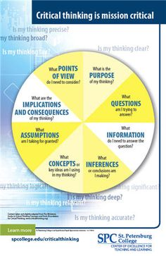 This is a good chart for critical thinking and problem solving. It is a step by step break down of what questions you should be asking yourself when critically thinking about a topic and trying to solve an issue.