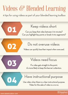4 Tips for Using Video Effectively to Engage Students So how do you effectively use videos as part of your blended learning toolbox? These are my four tips: