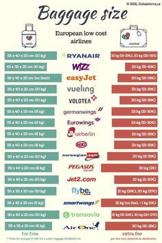 Baggage size and prices of all european low cost airlines